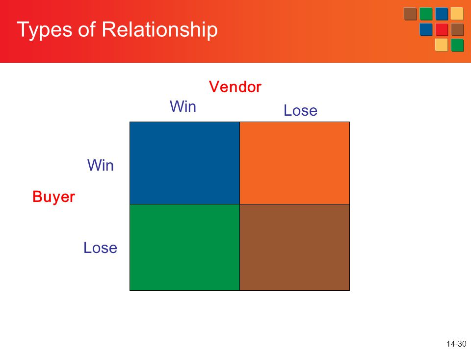 14-30 Buyer Vendor Win Lose Win Lose Types of Relationship
