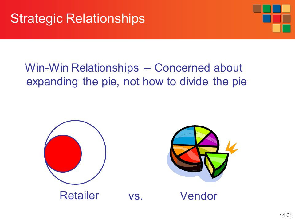 14-31 Strategic Relationships Win-Win Relationships -- Concerned about expanding the pie, not how to divide the pie vs.