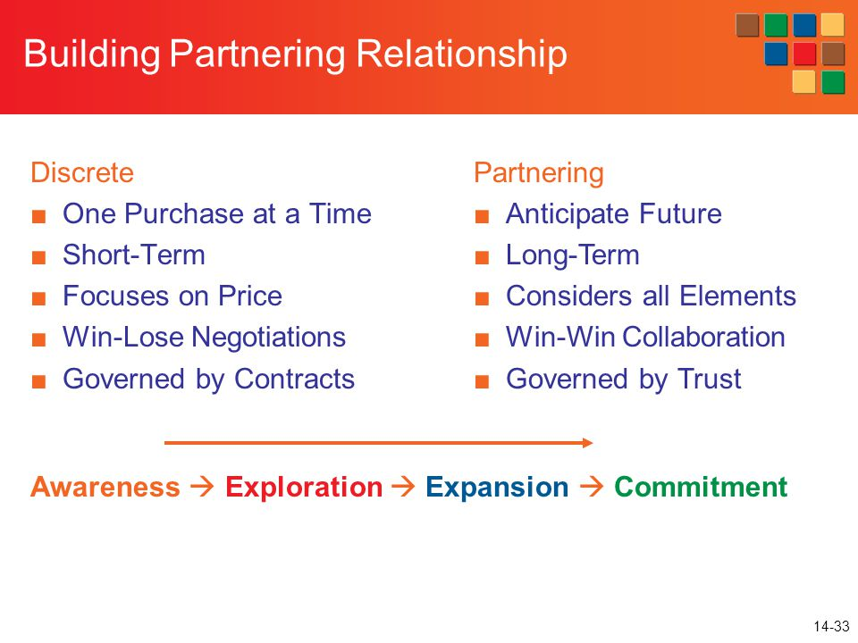 14-33 Building Partnering Relationship Discrete ■One Purchase at a Time ■Short-Term ■Focuses on Price ■Win-Lose Negotiations ■Governed by Contracts Partnering ■Anticipate Future ■Long-Term ■Considers all Elements ■Win-Win Collaboration ■Governed by Trust Awareness  Exploration  Expansion  Commitment