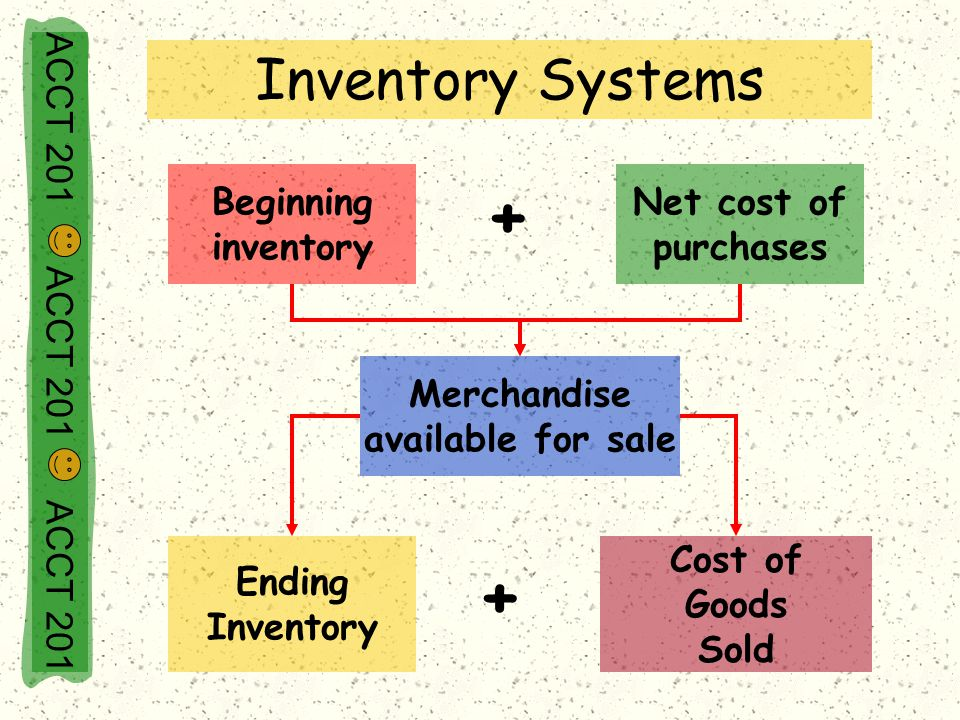 Inventory Systems + + Beginning inventory Net cost of purchases Merchandise available for sale Ending Inventory Cost of Goods Sold ACCT 201 ACCT 201 A
