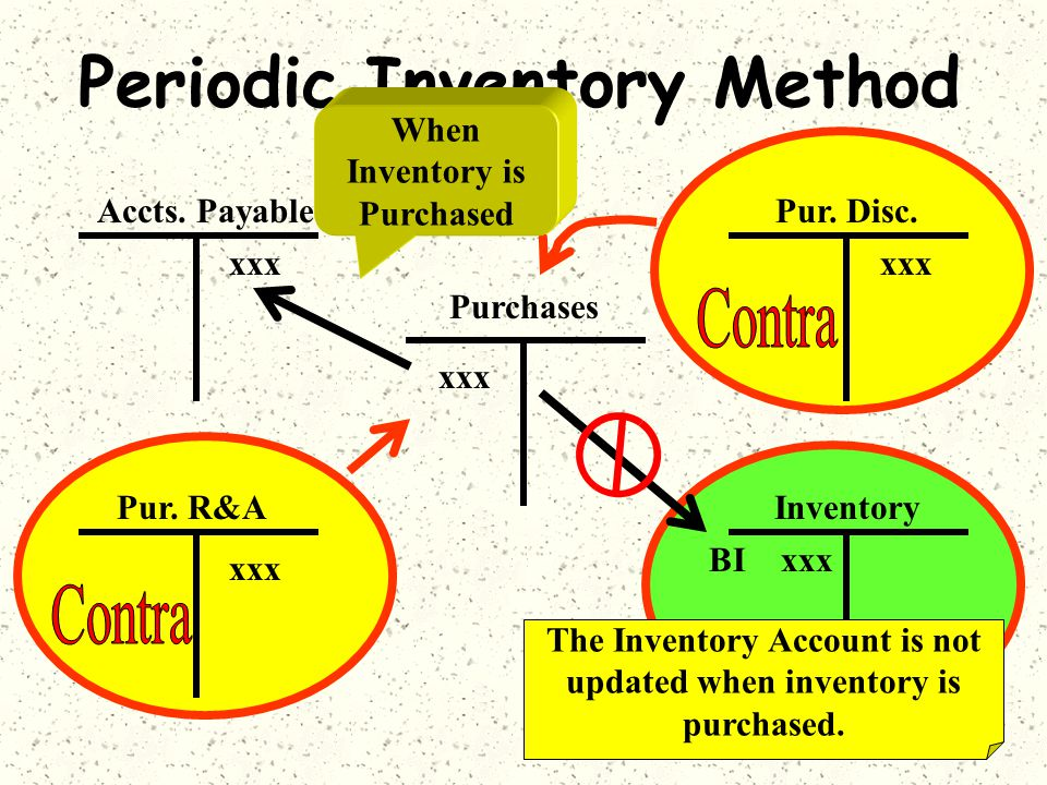 Periodic Inventory Method Purchases Accts. Payable Inventory BI xxx xxx xxx Pur. R&A xxx Pur. Disc. xxx When Inventory is Purchased The Inventory Acco