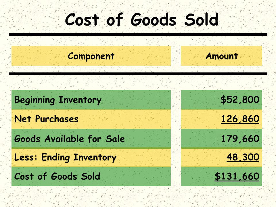 Cost of Goods Sold$131,660 Cost of Goods Sold Less: Ending Inventory48,300 Goods Available for Sale179,660 Net Purchases126,860 Beginning Inventory$52
