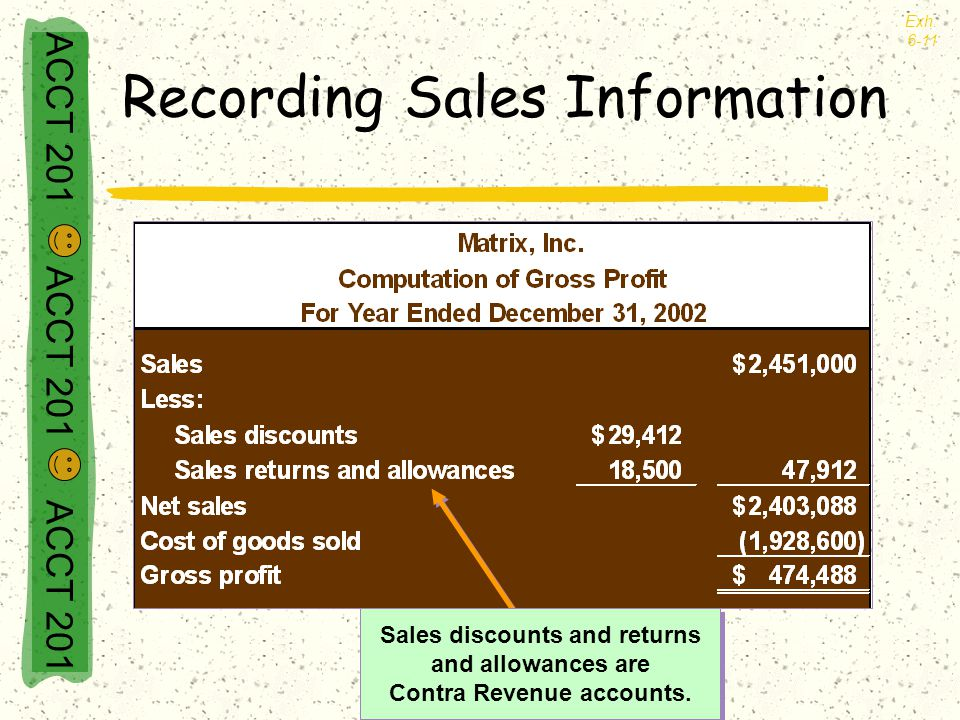 Recording Sales Information Exh. 6-11 Sales discounts and returns and allowances are Contra Revenue accounts. Sales discounts and returns and allowanc