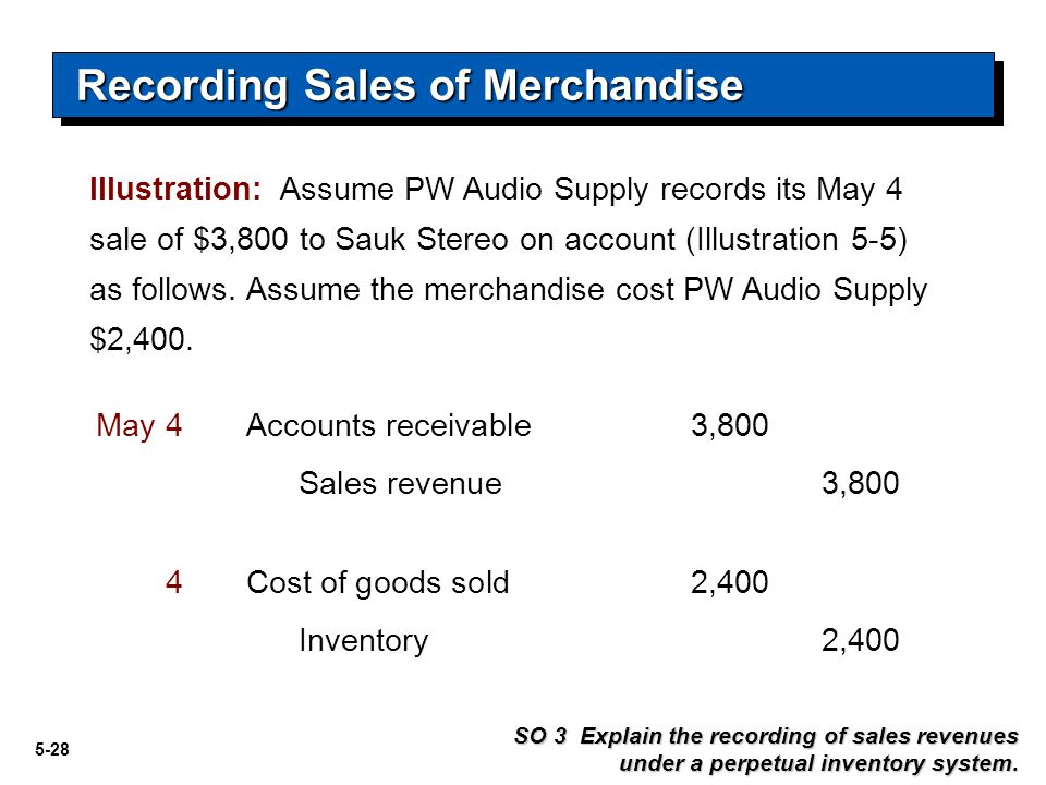 5-28 Recording Sales of Merchandise SO 3 Explain the recording of sales revenues under a perpetual inventory system. Accounts receivable3,800May 4 Sal