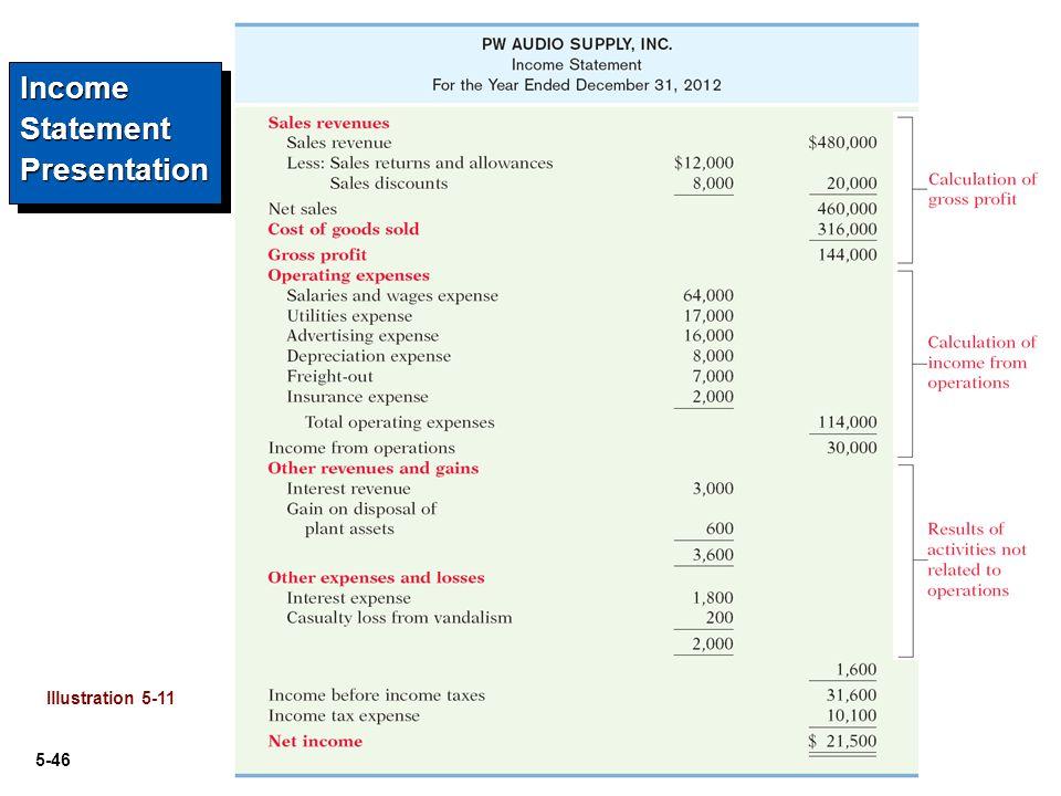 5-46 Illustration 5-11 Income Statement Presentation