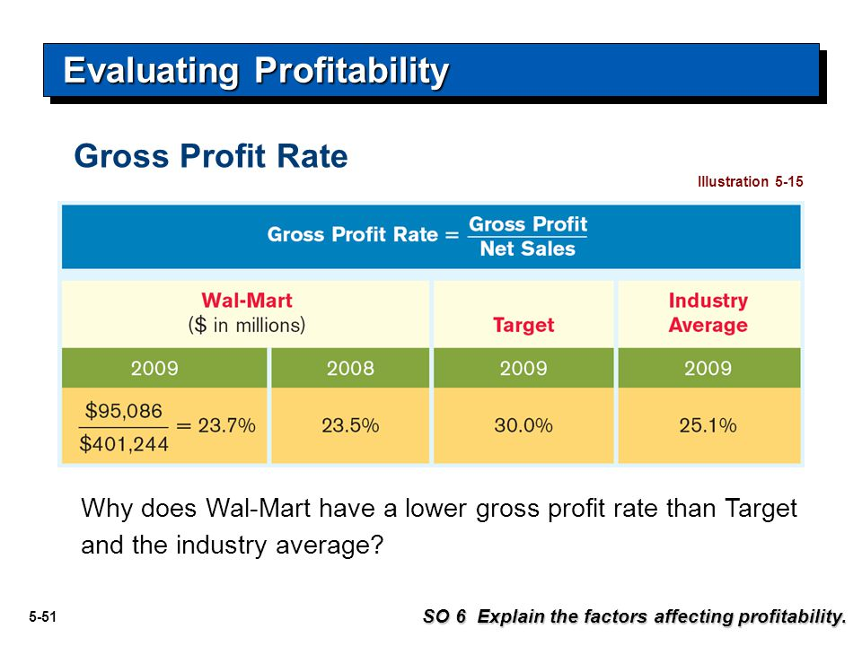 5-51 Evaluating Profitability SO 6 Explain the factors affecting profitability. Illustration 5-15 Why does Wal-Mart have a lower gross profit rate tha