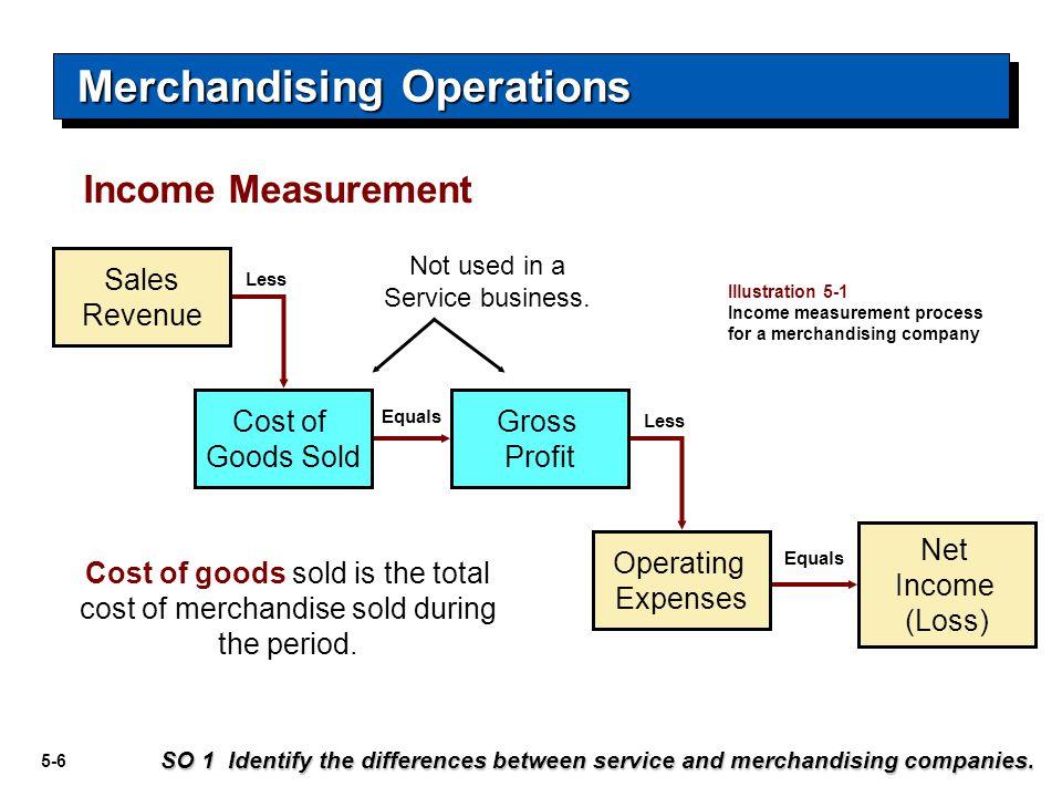 5-27 Journal Entries to Record a Sale Cash or Accounts receivableXXX Sales revenue XXX Recording Sales of Merchandise SO 3 Explain the recording of sales revenues under a perpetual inventory system.