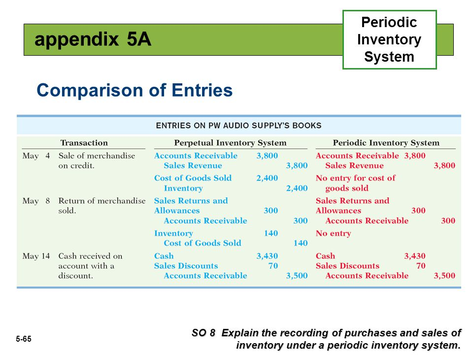 5-65 SO 8 Explain the recording of purchases and sales of inventory under a periodic inventory system. appendix 5A Periodic Inventory System Compariso