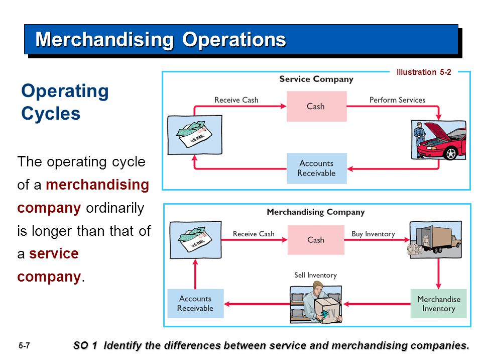 5-7 The operating cycle of a merchandising company ordinarily is longer than that of a service company. Illustration 5-2 SO 1 Identify the differences