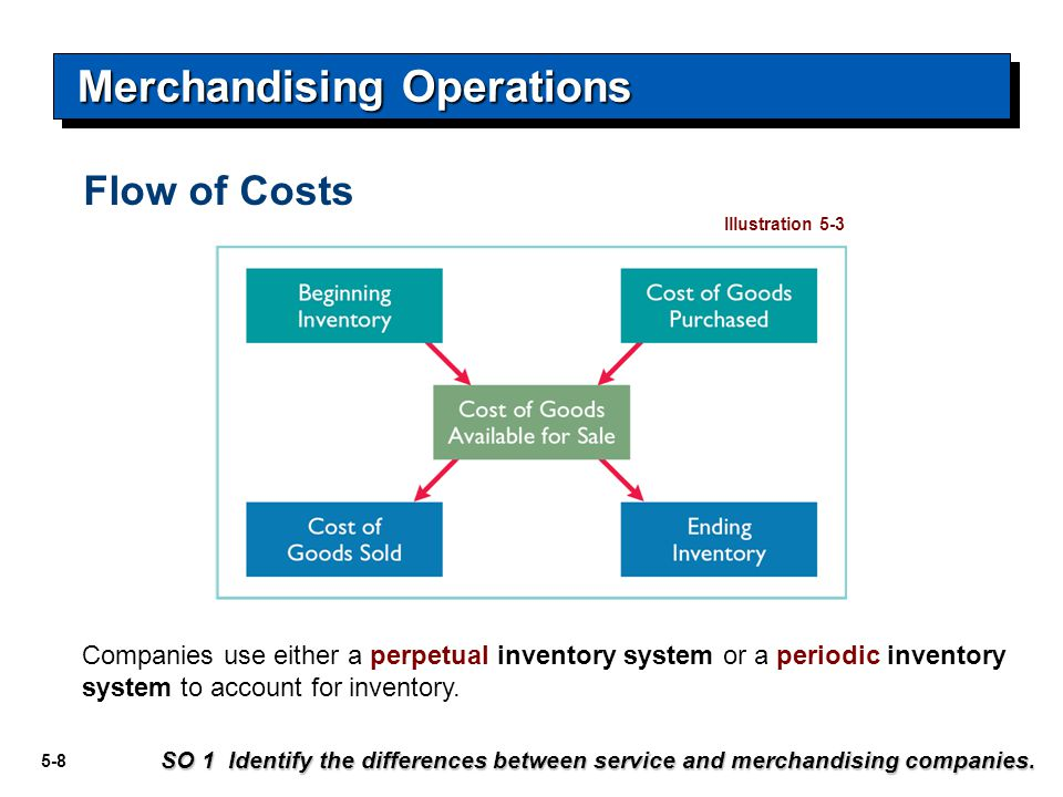 5-8 Flow of Costs Companies use either a perpetual inventory system or a periodic inventory system to account for inventory. SO 1 Identify the differe