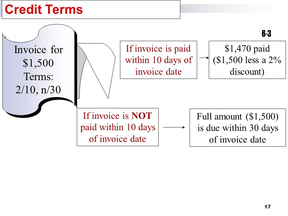 17 If invoice is paid within 10 days of invoice date $1,470 paid ($1,500 less a 2% discount) 6-3 Credit Terms Invoice for $1,500 Terms: 2/10, n/30 If invoice is NOT paid within 10 days of invoice date Full amount ($1,500) is due within 30 days of invoice date