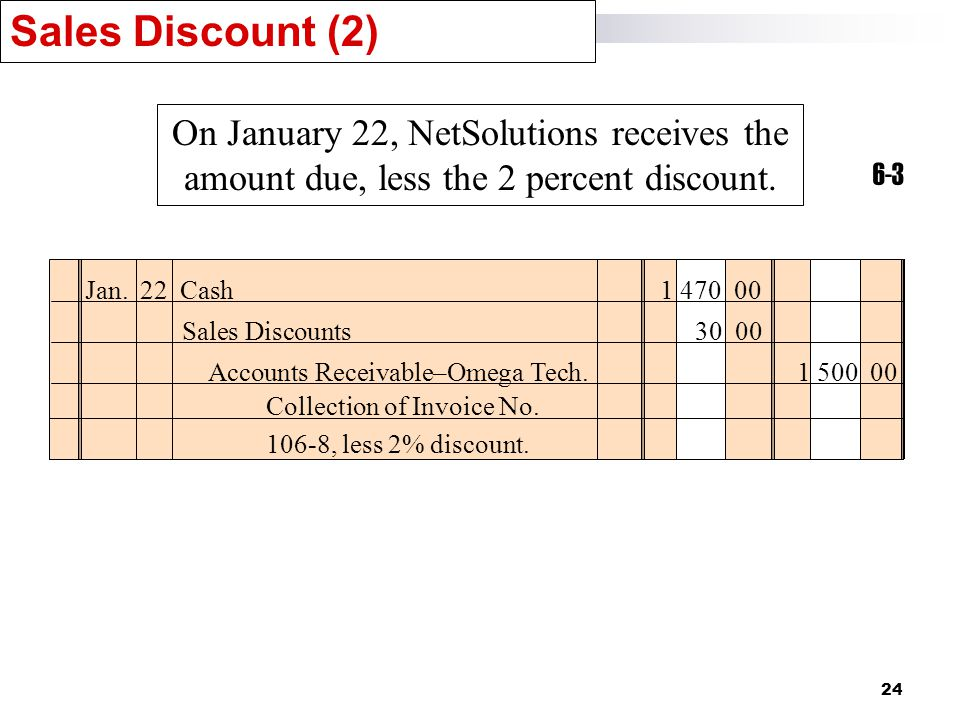 24 Sales Discount (2) 6-3 On January 22, NetSolutions receives the amount due, less the 2 percent discount.