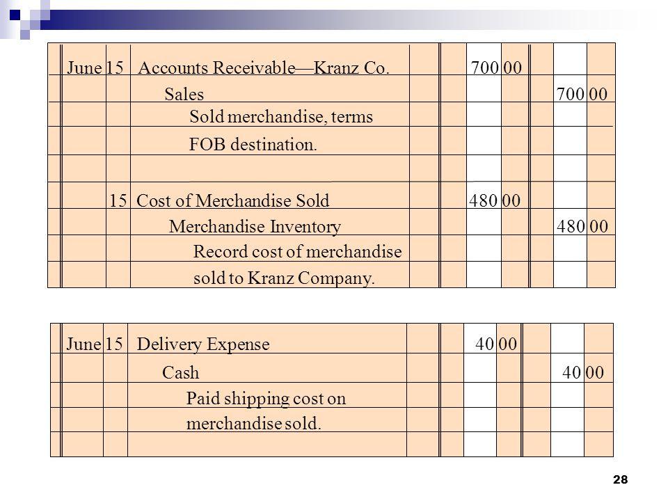 28 June 15Accounts Receivable—Kranz Co. 700 00 Sold merchandise, terms FOB destination. Sales 700 00 15Cost of Merchandise Sold 480 00 Merchandise Inv