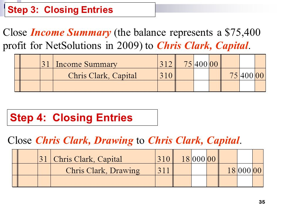 35 Step 3: Closing Entries Close Income Summary (the balance represents a $75,400 profit for NetSolutions in 2009) to Chris Clark, Capital.