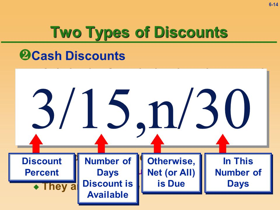 6-13 Two Types of Discounts · Cash Discounts u A deduction from the invoice price granted to induce early payment of the amount due u Two other names for cash discounts Sales discounts Purchase discounts u Recorded on whose books.