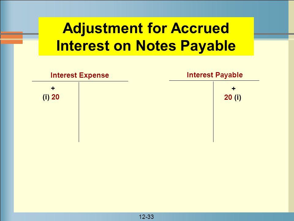 12-33 Interest Expense + (i) 20 Interest Payable + 20 (i) Adjustment for Accrued Interest on Notes Payable