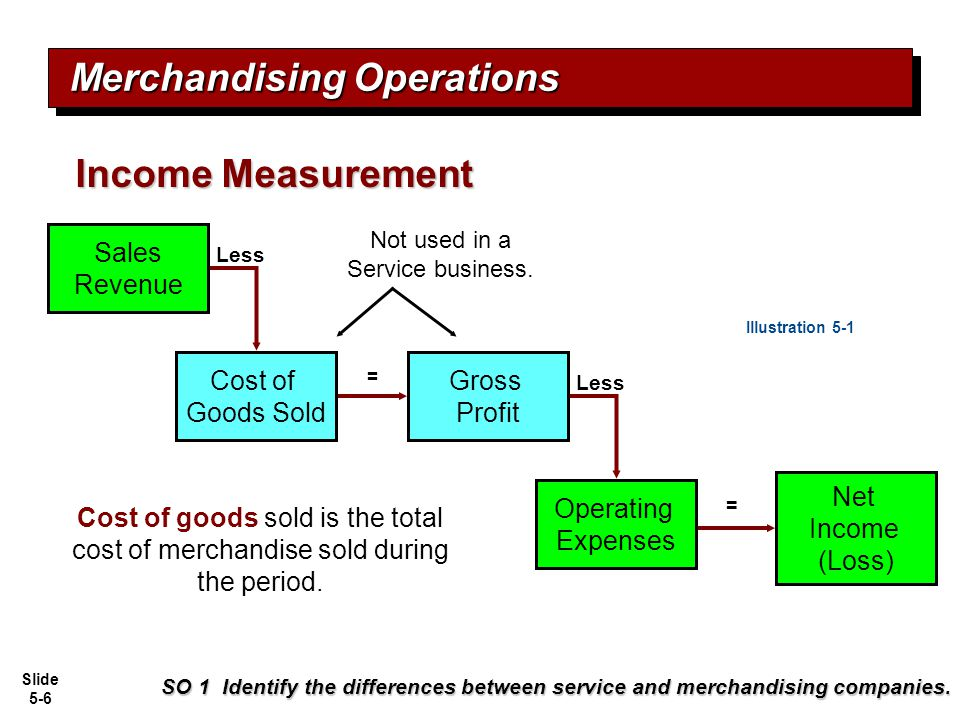 Slide 5-27 Recording Sales of Merchandise SO 3 Explain the recording of sales revenues under a perpetual inventory system.