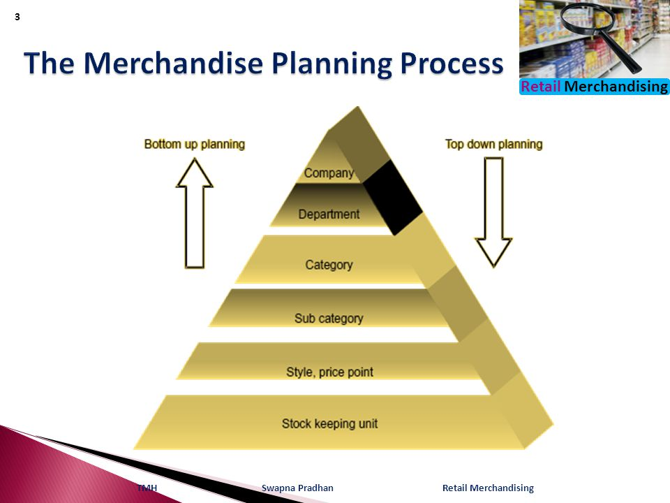 Retail Merchandising TMH Swapna Pradhan Retail Merchandising 3