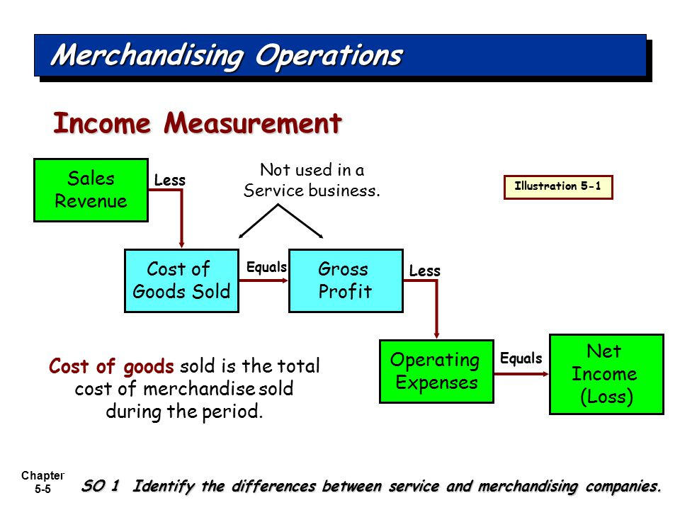 Chapter 5-6 The operating cycle of a merchandising company ordinarily is longer than that of a service company.