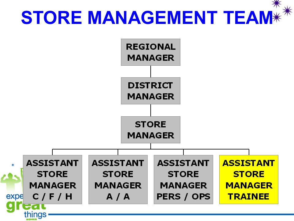 STORE MANAGEMENT TEAM