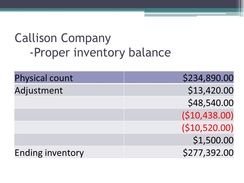 Callison Company -Proper inventory balance Physical count$234,890.00 Adjustment$13,420.00 $48,540.00 ($10,438.00) ($10,520.00) $1,500.00 Ending inventory$277,392.00