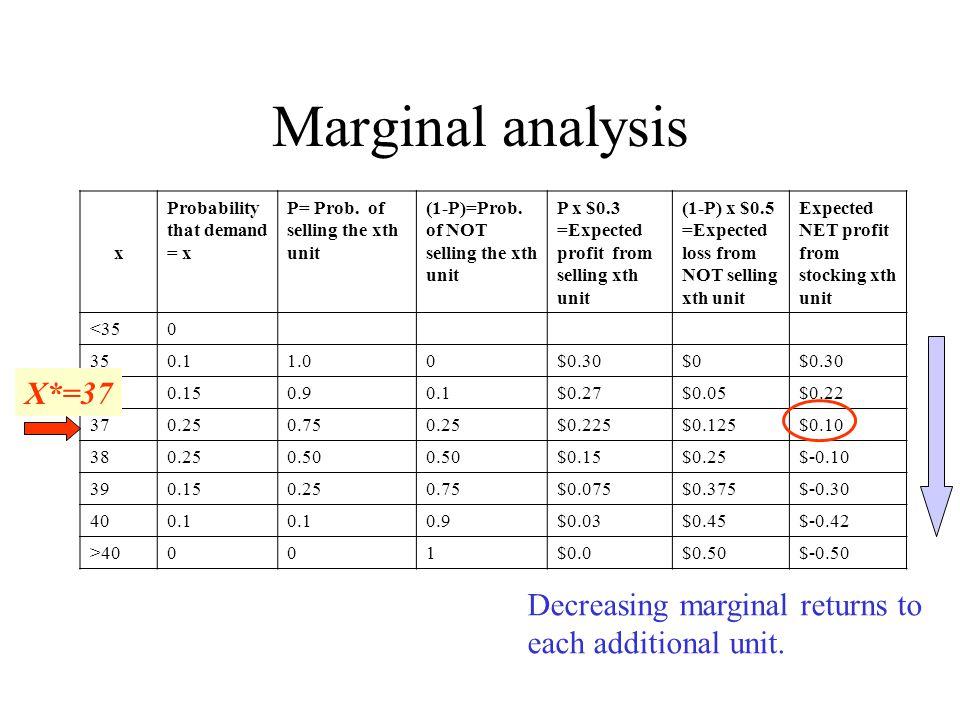 Marginal analysis x Probability that demand = x P= Prob.