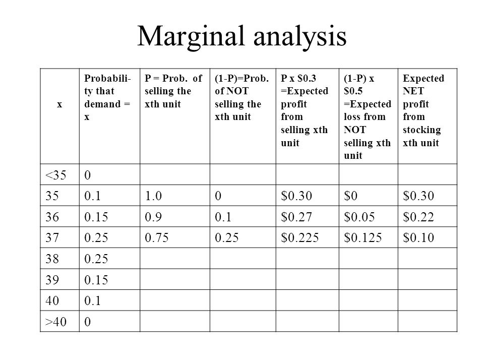 Marginal analysis x Probabili- ty that demand = x P = Prob.