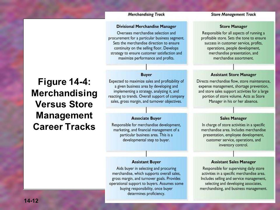14-12 Figure 14-4: Merchandising Versus Store Management Career Tracks