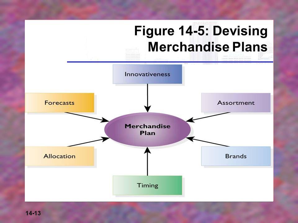 14-13 Figure 14-5: Devising Merchandise Plans