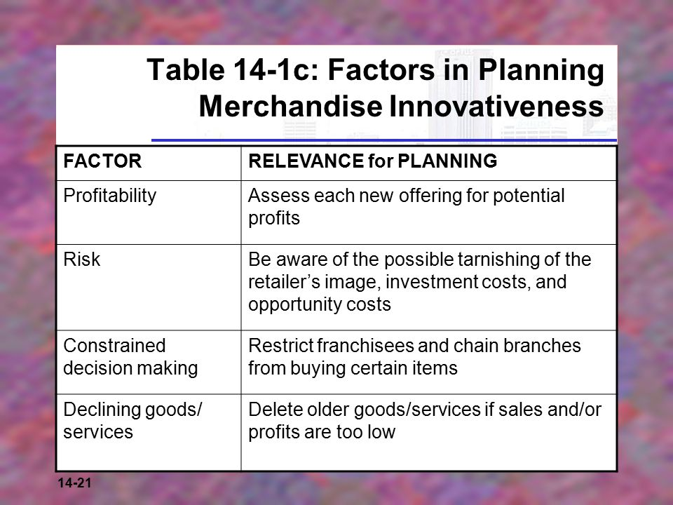 14-21 Table 14-1c: Factors in Planning Merchandise Innovativeness FACTORRELEVANCE for PLANNING ProfitabilityAssess each new offering for potential profits RiskBe aware of the possible tarnishing of the retailer's image, investment costs, and opportunity costs Constrained decision making Restrict franchisees and chain branches from buying certain items Declining goods/ services Delete older goods/services if sales and/or profits are too low
