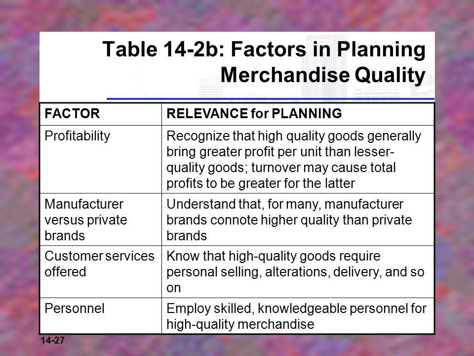 14-27 Table 14-2b: Factors in Planning Merchandise Quality FACTORRELEVANCE for PLANNING ProfitabilityRecognize that high quality goods generally bring greater profit per unit than lesser- quality goods; turnover may cause total profits to be greater for the latter Manufacturer versus private brands Understand that, for many, manufacturer brands connote higher quality than private brands Customer services offered Know that high-quality goods require personal selling, alterations, delivery, and so on PersonnelEmploy skilled, knowledgeable personnel for high-quality merchandise