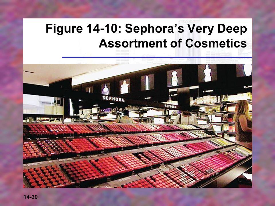 14-30 Figure 14-10: Sephora's Very Deep Assortment of Cosmetics