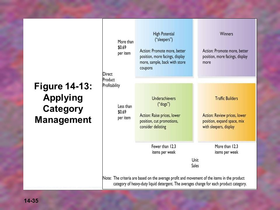 14-35 Figure 14-13: Applying Category Management