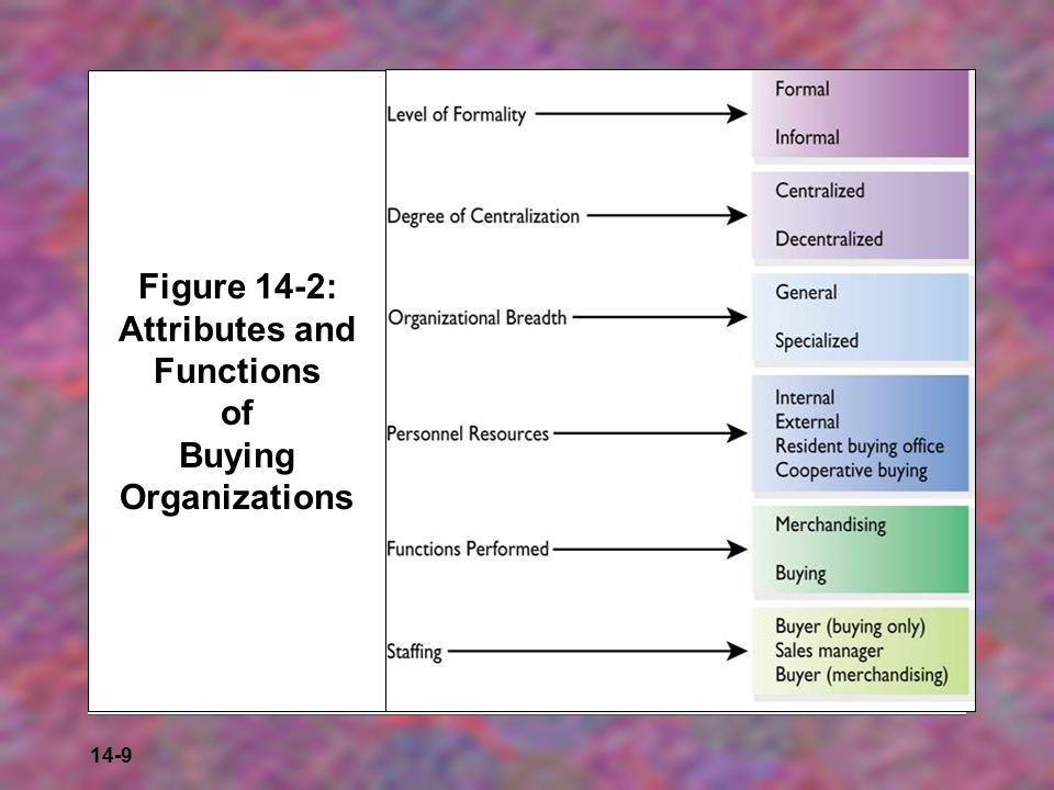 14-9 Figure 14-2: Attributes and Functions of Buying Organizations
