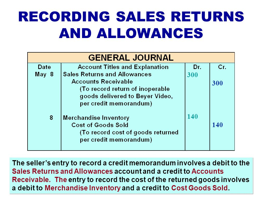 Credit memorandum –the seller prepares a form to inform the customer that a credit has been made to the customer's account receivable Sales Returns an