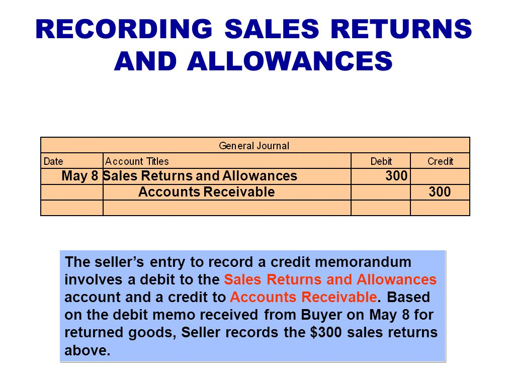 For credit sales, Accounts Receivable is debited and Sales is credited. In this illustration, the sale of $3,800 of merchandise to Buyer on May 4 is r