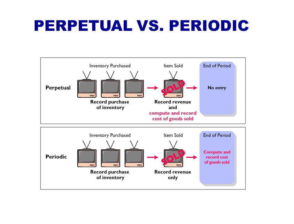 PERPETUAL VS. PERIODIC