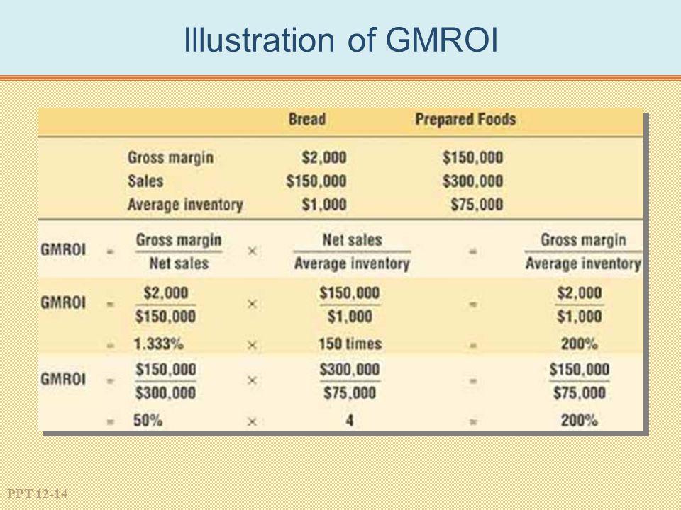 PPT 12-14 Illustration of GMROI