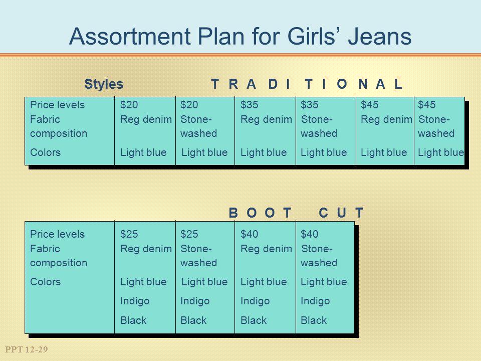 PPT 12-29 Assortment Plan for Girls' Jeans StylesTRA D I T IO N A L Price levels $20 $20 $35 $35 $45 $45 FabricReg denim Stone- Reg denim Stone- Reg d