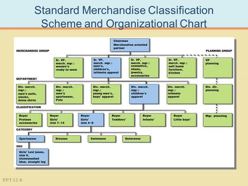 PPT 12-8 Standard Merchandise Classification Scheme and Organizational Chart