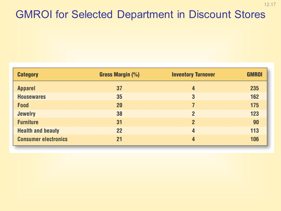 12-17 GMROI for Selected Department in Discount Stores