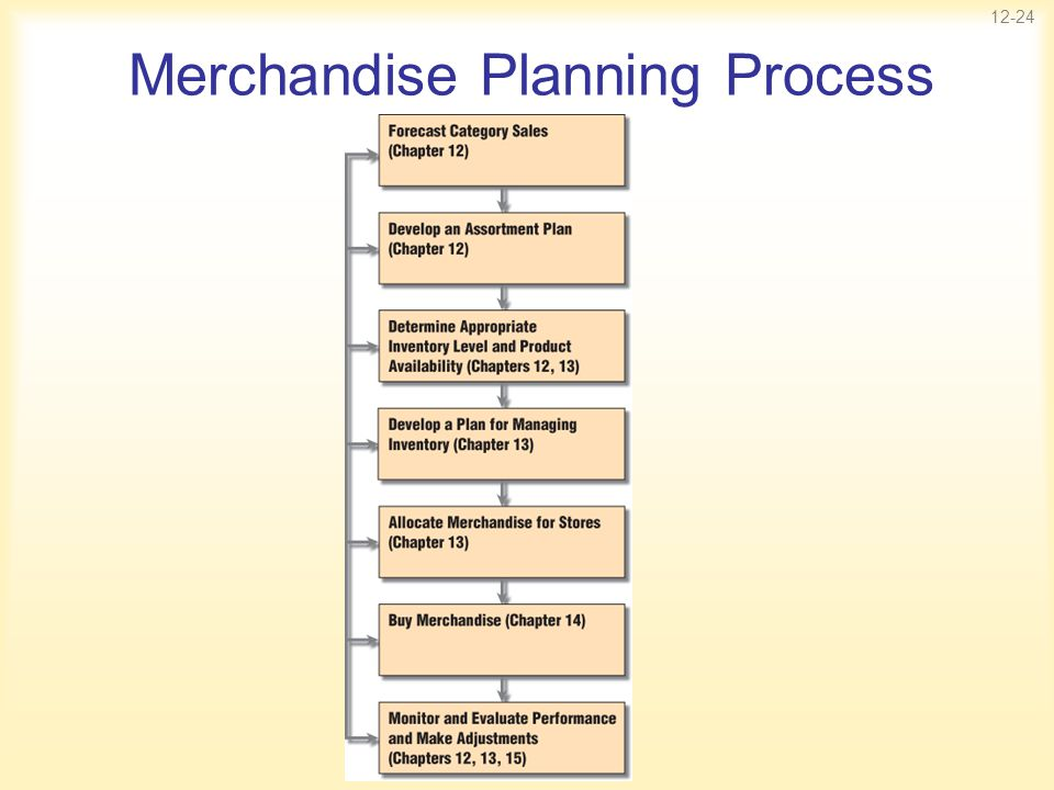 12-24 Merchandise Planning Process