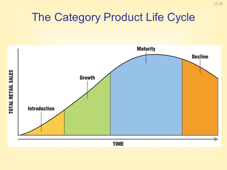 12-26 The Category Product Life Cycle