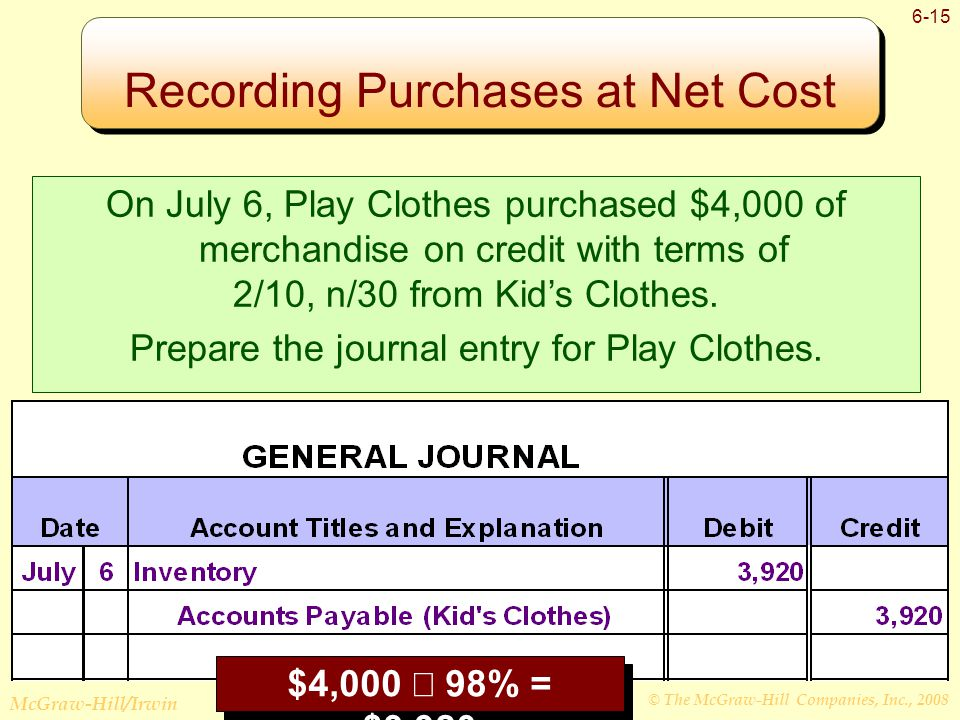 © The McGraw-Hill Companies, Inc., 2008 McGraw-Hill/Irwin 6-15 Recording Purchases at Net Cost $4,000  98% = $3,920 On July 6, Play Clothes purchased $4,000 of merchandise on credit with terms of 2/10, n/30 from Kid's Clothes.