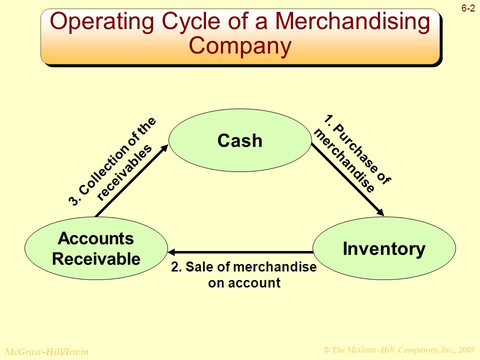 © The McGraw-Hill Companies, Inc., 2008 McGraw-Hill/Irwin 6-2 Operating Cycle of a Merchandising Company 1.
