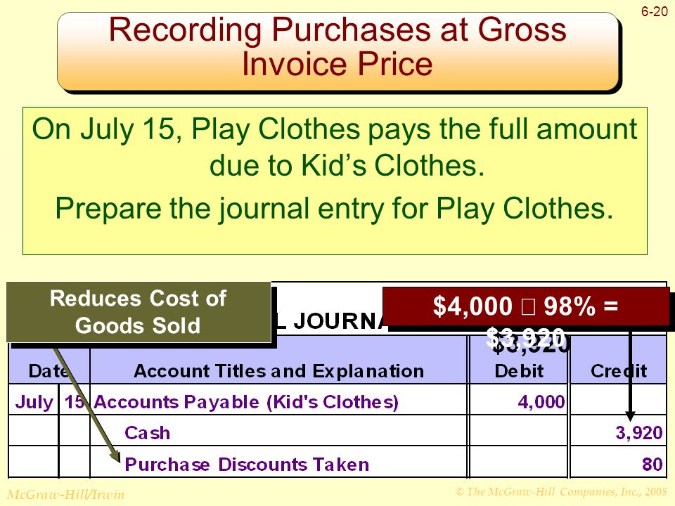© The McGraw-Hill Companies, Inc., 2008 McGraw-Hill/Irwin 6-20 Recording Purchases at Gross Invoice Price Reduces Cost of Goods Sold $4,000  98% = $3,920 On July 15, Play Clothes pays the full amount due to Kid's Clothes.