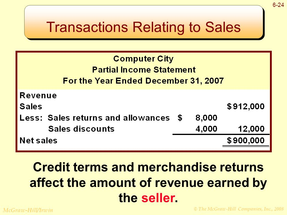 © The McGraw-Hill Companies, Inc., 2008 McGraw-Hill/Irwin 6-24 Transactions Relating to Sales Credit terms and merchandise returns affect the amount of revenue earned by the seller.