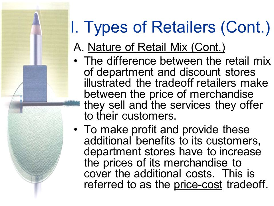 I.Types of Retailers (Cont.) A.