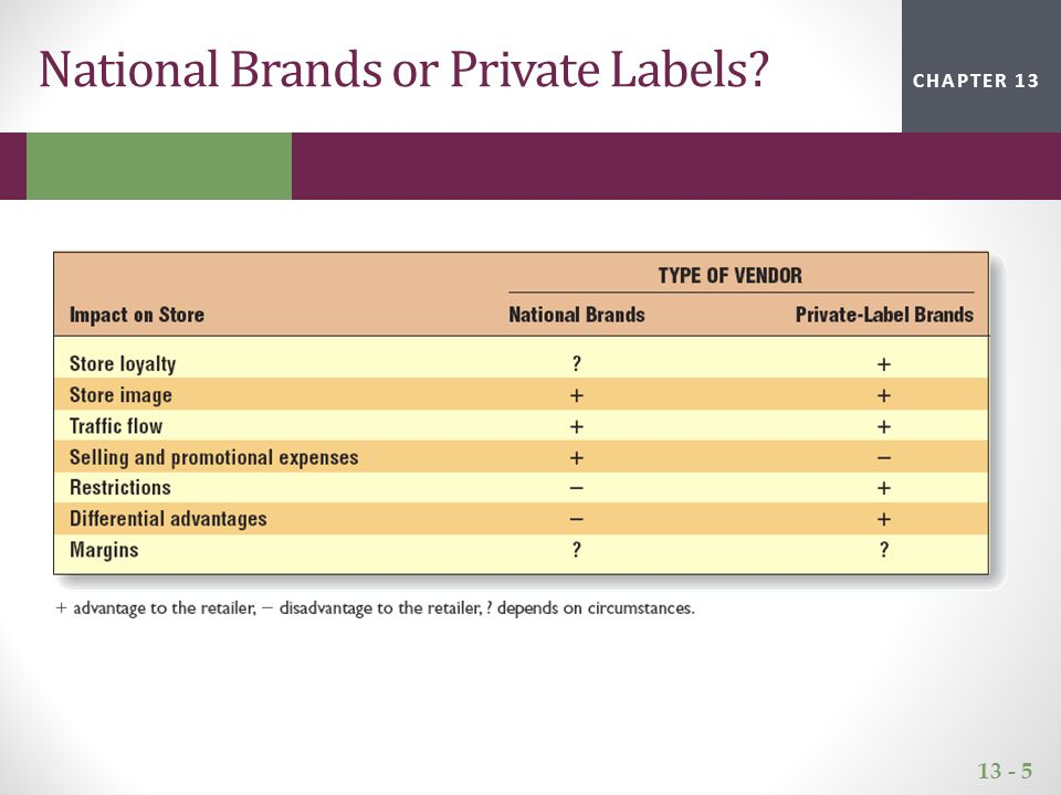 13 - 5 CHAPTER 2CHAPTER 1CHAPTER 13 National Brands or Private Labels?