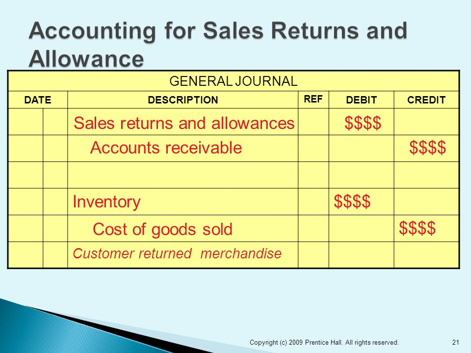 21 GENERAL JOURNAL DATEDESCRIPTION REF DEBITCREDIT Inventory$$$$ Cost of goods sold $$$$ Customer returned merchandise Sales returns and allowances$$$$ Accounts receivable$$$$ Copyright (c) 2009 Prentice Hall.